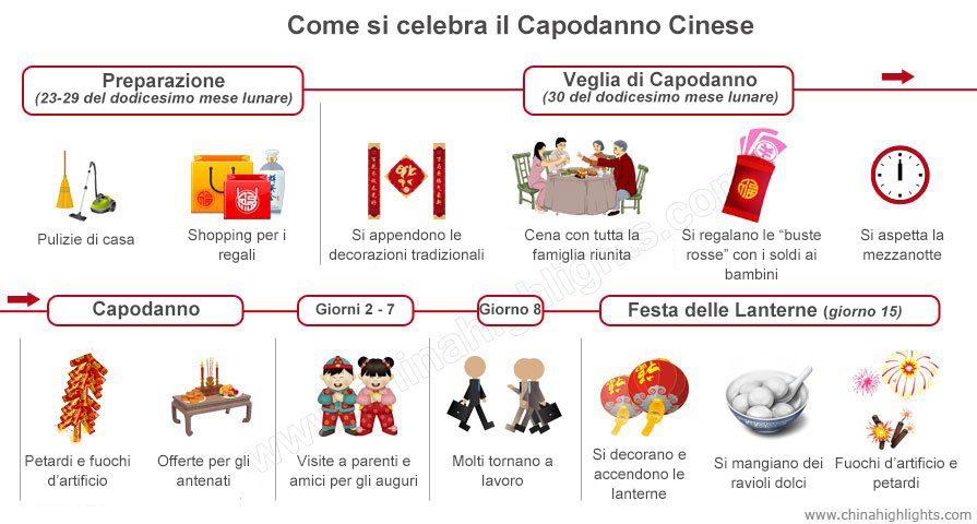 Vivo cinese dating spettacolo